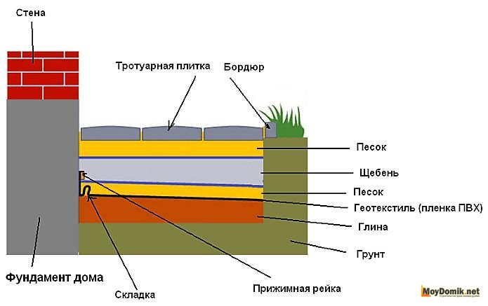 Схема устройства отмостки из