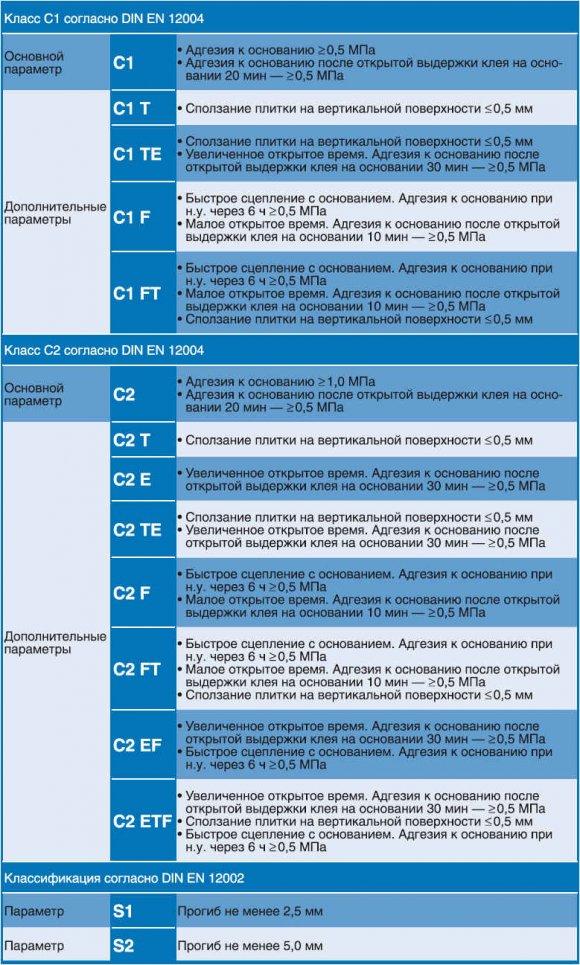 Классификация клея для плитки по стандарту DIN EN 12004