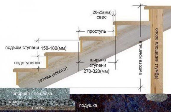 Схема устройства крыльца на бетонной подушке