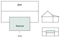 Схема односкатной крыши веранды