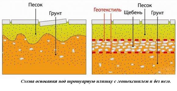 Схема основания под тротуарную плитку с геотекстилем и без