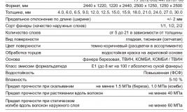 Спецификация на ламинированную фанеру