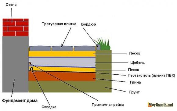 Схема устройства отмостки из тротуарной плитки