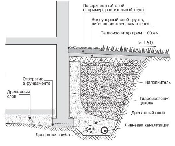 отмостки Схема устройства