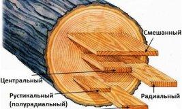 Вида распила дерева