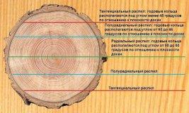 Направление распила древесины