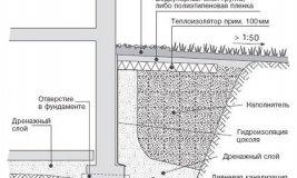 Схема устройства скрытой отмостки