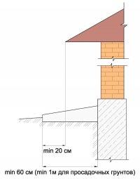 Параметры ширины отмостки дома
