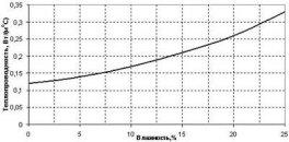 При повышении влажности, показатель теплопроводности пеноблока увеличивается