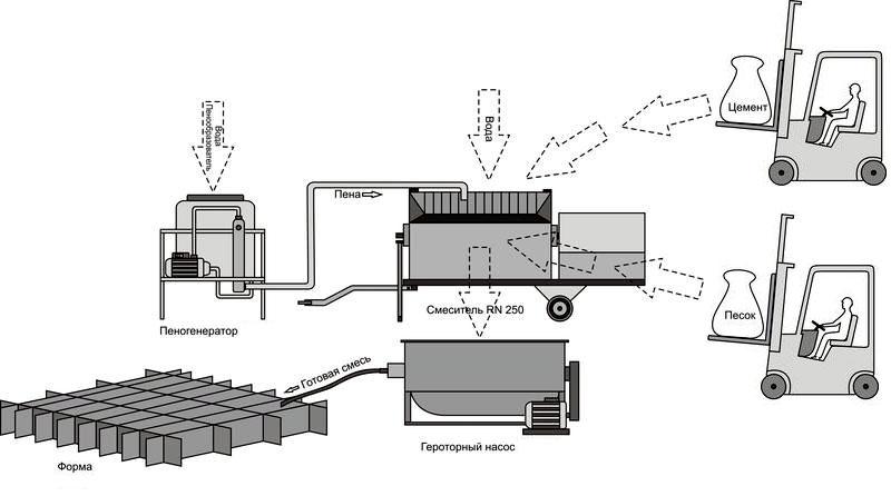 схема оборудования для изготовления блоков