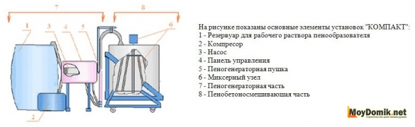 """Схема установки для производства пенобетона с пеногенератором """"Компакт"""""""