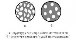 Структура пор в пенобетоне при обычной технологии и сухой минерализации