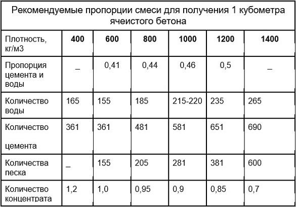 Рекомендуемые пропорции смеси для получения 1 кубометра ячеистого бетона