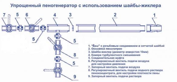 Схема пеногератора для пенобетона с использованием шайбы-жиклера