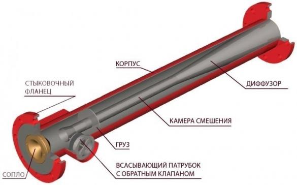 Схема устройства пеногератора для изготовления пенобетона