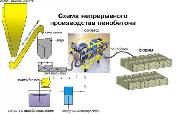 Схема производства пеноблоков