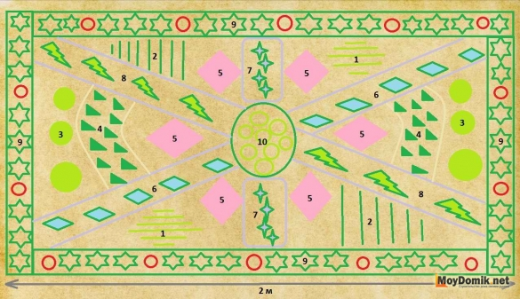План-схема огорода в ландшафтном дизайне сада