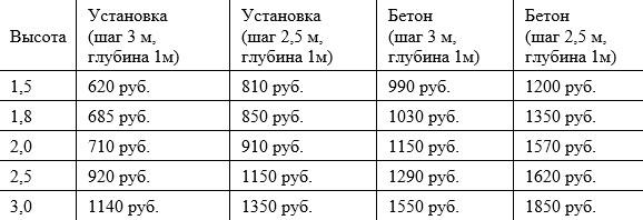 Цены на забор из сетки рабица с установокой за 1 погонный метр