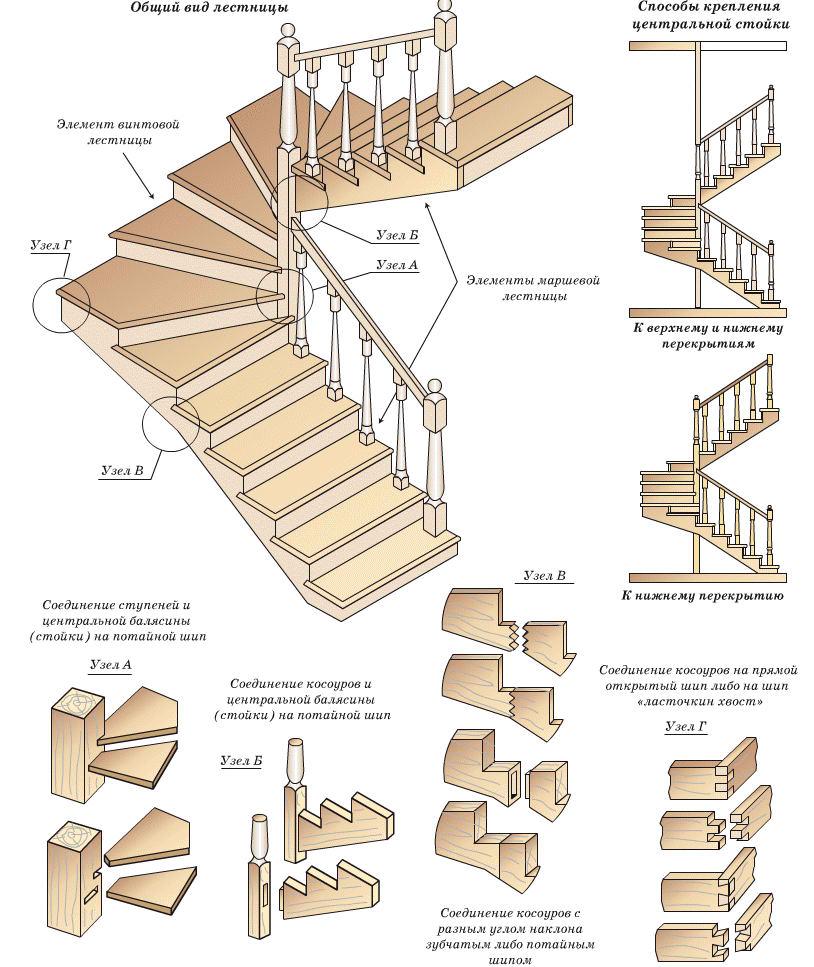 Лестница своими руками туда