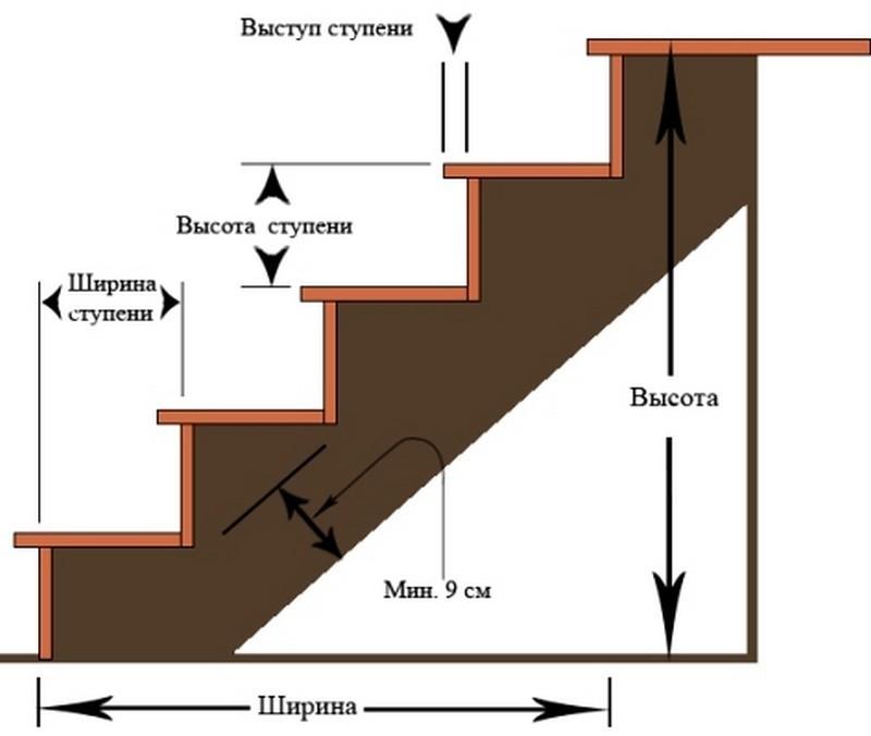 Как сделать лестницу на второй этаж фото