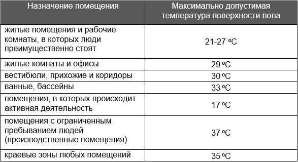 Максимальная температура поверхности теплого пола для разных комнат