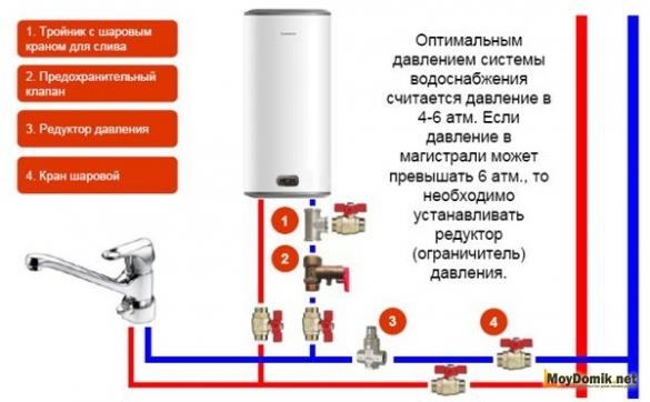 Схема установки водонагревателя с подключением к стоякам горячего и холодного водоснабжения
