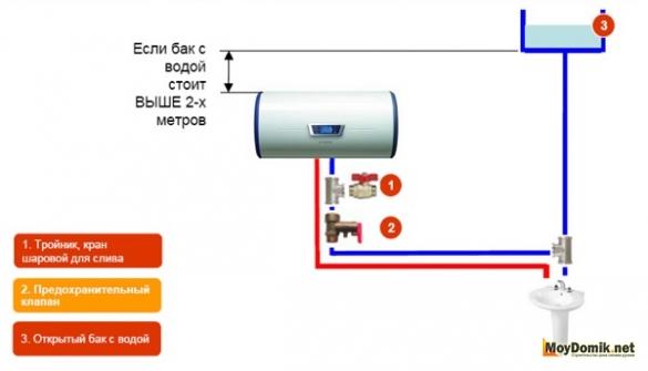 Схема подключения накопительного водонагревателя выше 2 м
