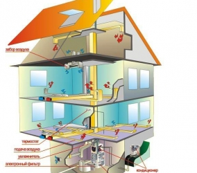 Схема воздушного отопления двухэтажного дома с мансардой