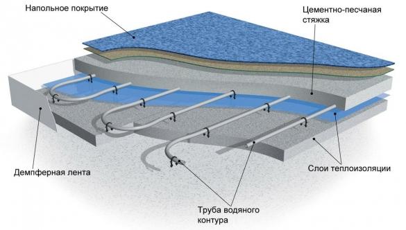 Система водяного отопления пола