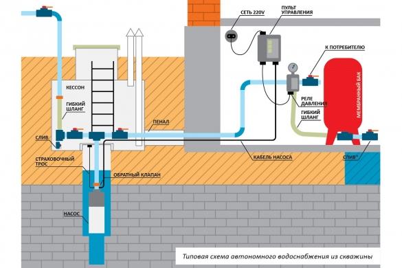 Типовая схема автономного водоснабжения дома из скважины
