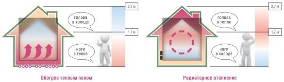 Эффективное распределение тепла - сравнение теплого пола и радиаторного отопления