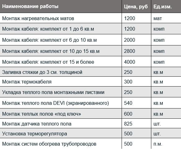 Стоимость монтажа теплого пола электрического за 1 м2