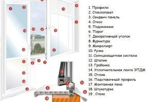 Конструкция пластикового окна и двери - перечень элементов