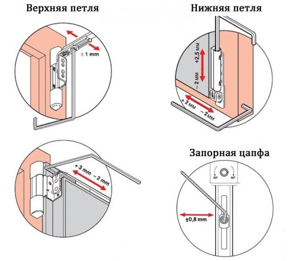 как отрегулировать фурнитуру пластикового окна и двери