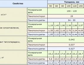 Свойства теплоизоляционных материалов для утепления пола на балконе