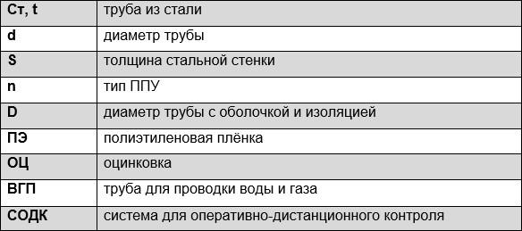 Обозначение (маркировка) труб в ППУ изоляции