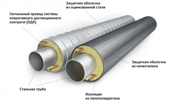 Схема устройства труб ППУ с полиэтиленовой и оцинкованной оболочкой