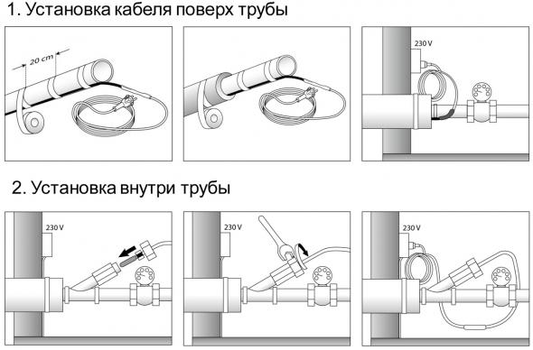 Установка греющего кабеля поверх и внутри водопроводной трубы