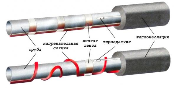Монтажная схема установки кабеля для обогрева водопроводной трубы