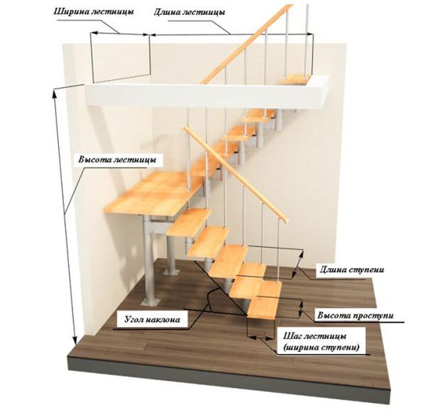 Расчет параметров лестницы - ширина, длина, высота, угол наклона, шаг