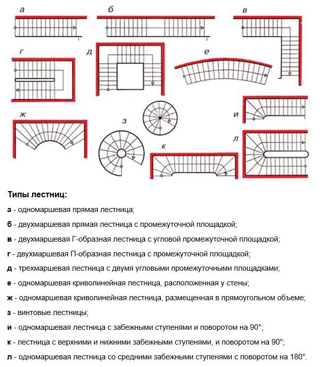 Расчет лестницы на второй этаж частного дома - выбор типа устройства конструкции