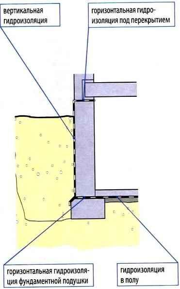 Гидроизоляция вертикальная подземных стен сколько шпатлевки надо на 40 квадратов