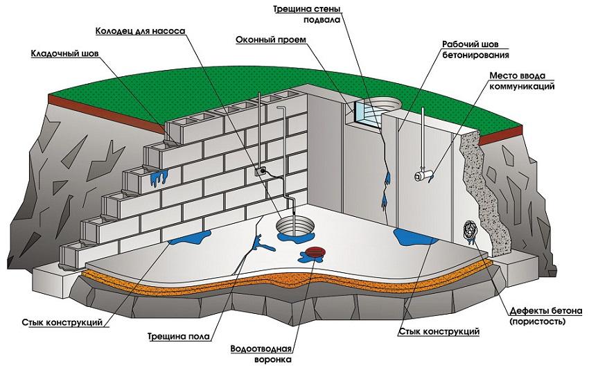 Гидроизоляция подвалов и бассейнов гидроизоляционным материалом производство мастика полимерно-битумная мтт80