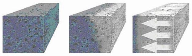 Проникающая гидроизоляция подвала (слева проникновение влаги в бетон, справа - заполнение пустот и пор в бетоне пенетрирующим компонентом и вытеснение воды)
