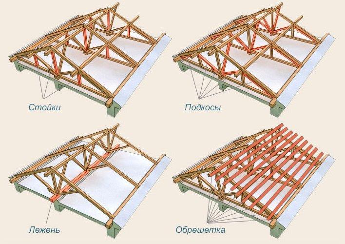 Схема постройки страпильной крышы