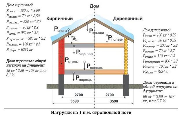 Расчет крыши на снеговую нагрузку (на 1 погоннный метр стропильной ноги)
