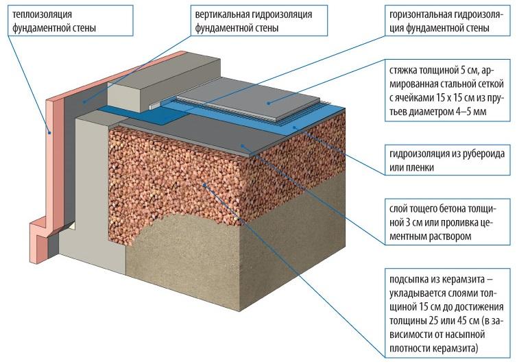 Утепление пола керамзитом в частном доме