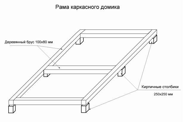 Схема устройства фундамента для детского деревянного домика