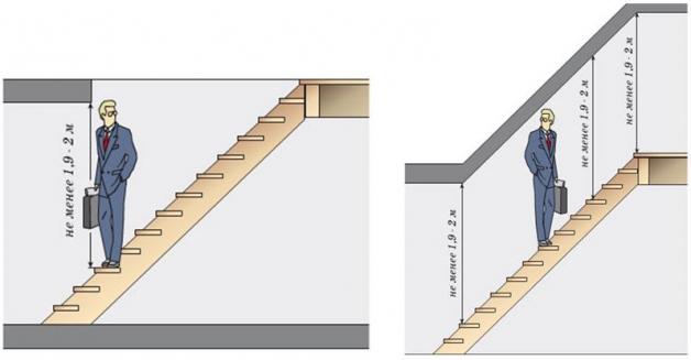 Расчет высоты лестницы - оптимальные значения