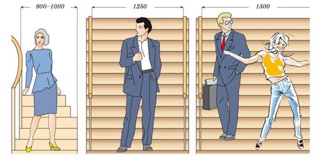 Расчет ширины лестницы - рекомендуемые (оптимальные) значения